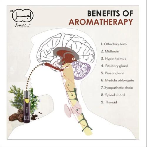 benefits of aromatheropy